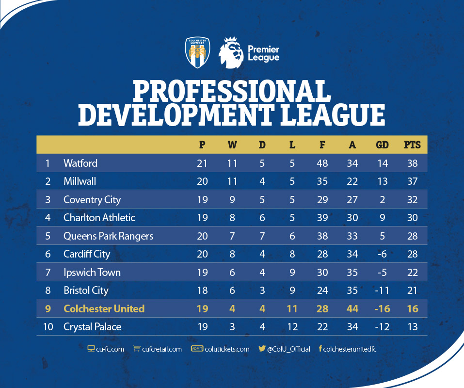 U23s Table as at 280220.jpg